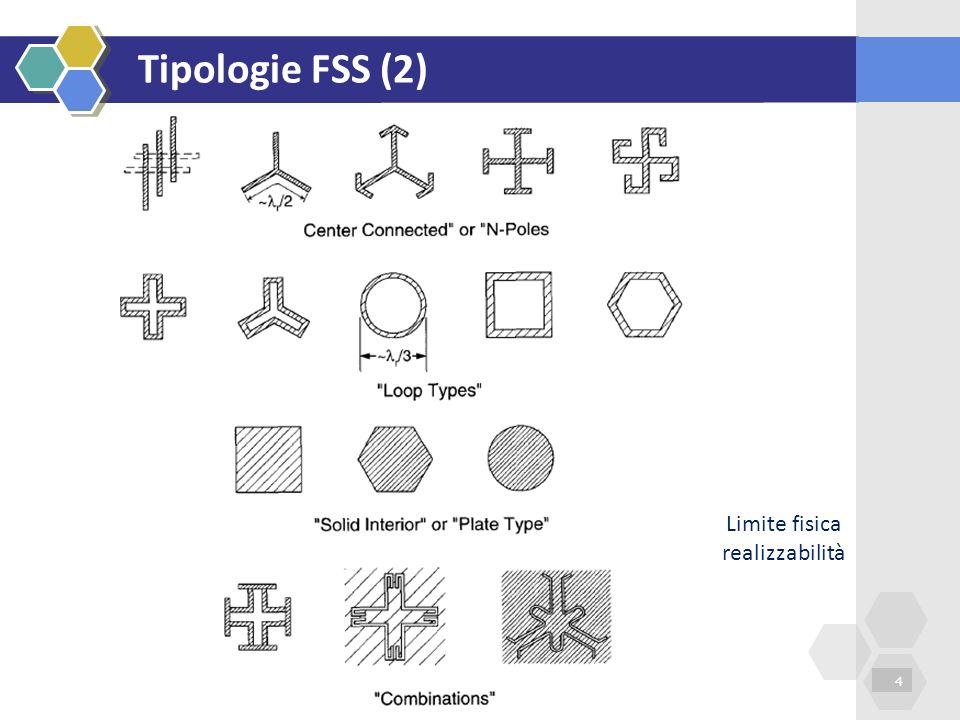Tipologie FSS (2) Limite fisica realizzabilità
