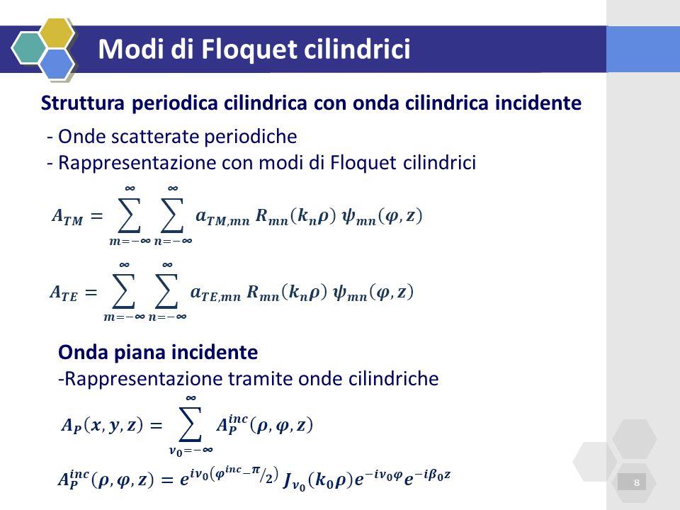 Modi di Floquet cilindrici