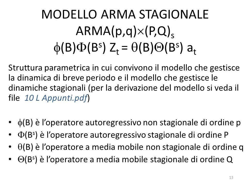 MODELLO ARMA STAGIONALE ARMA(p,q)(P,Q)s (B)(Bs) Zt = (B)(Bs) at
