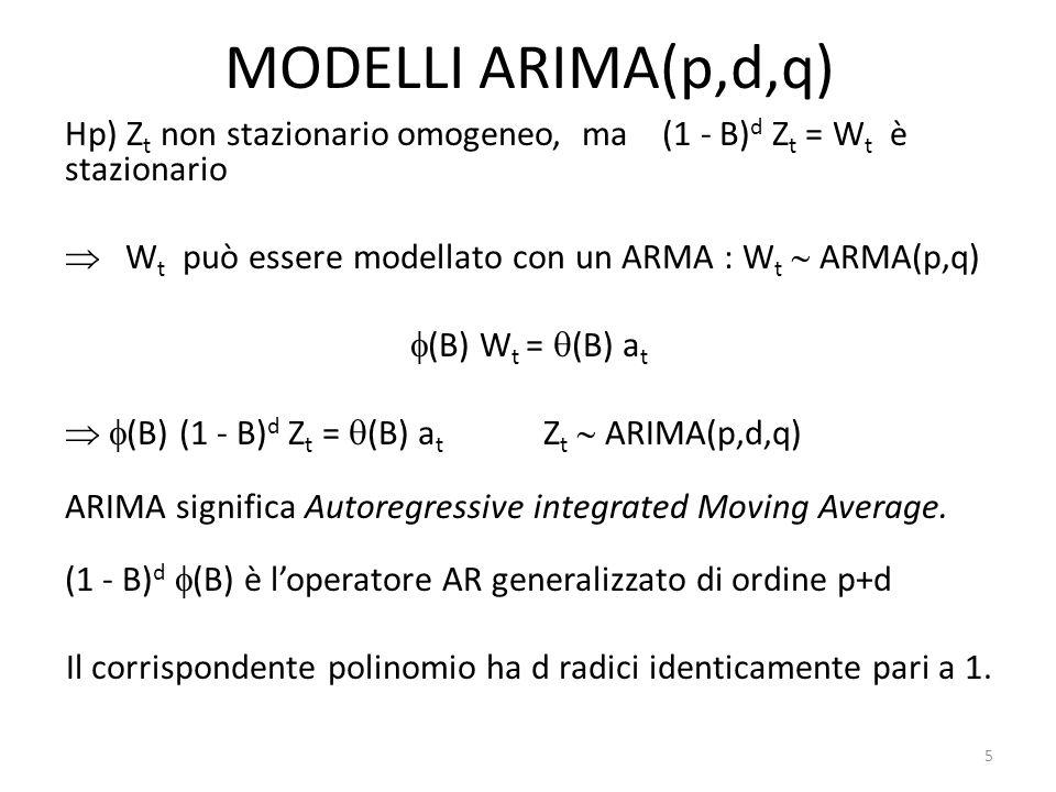 MODELLI ARIMA(p,d,q)