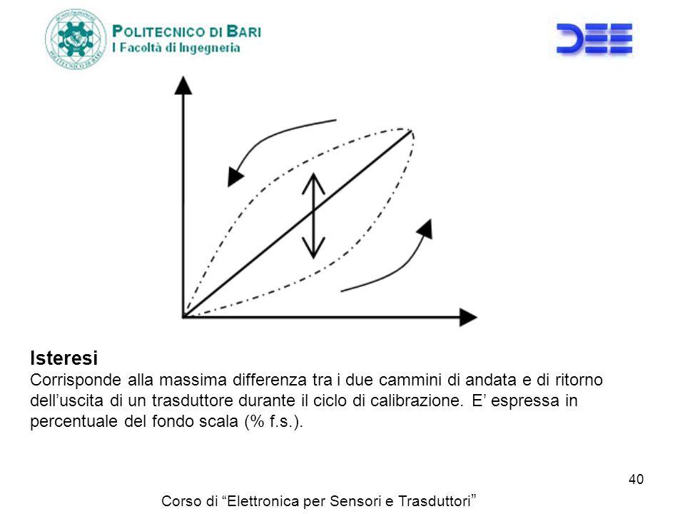 IsteresiCorrisponde alla massima differenza tra i due cammini di andata e di ritorno.