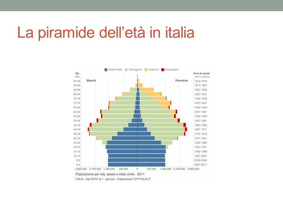 La piramide dell'età in italia