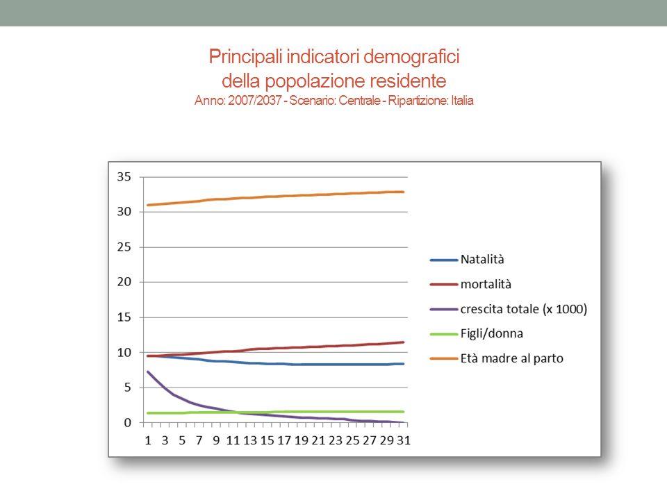 Principali indicatori demografici della popolazione residente Anno: 2007/2037 - Scenario: Centrale - Ripartizione: Italia