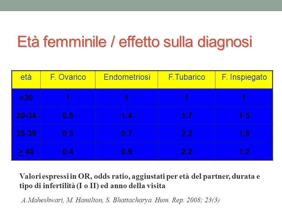 Età femminile / effetto sulla diagnosi