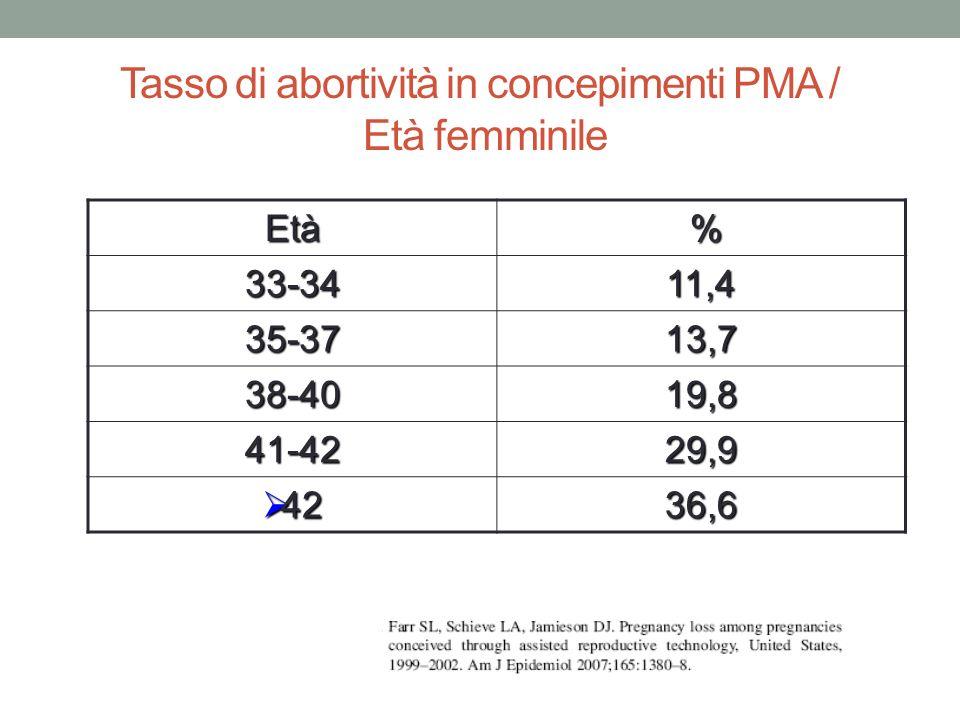 Tasso di abortività in concepimenti PMA / Età femminile
