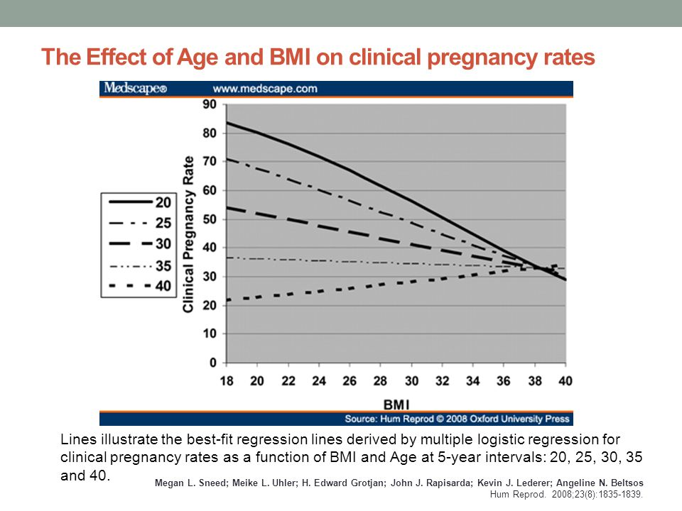 The Effect of Age and BMI on clinical pregnancy rates