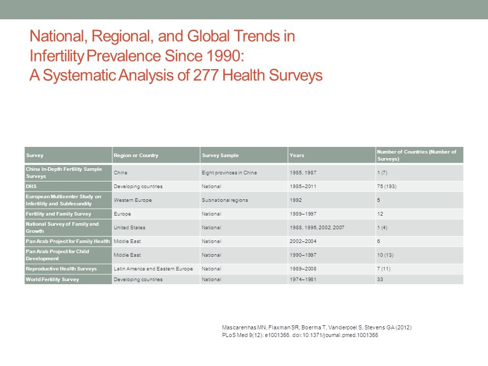 National, Regional, and Global Trends in Infertility Prevalence Since 1990: A Systematic Analysis of 277 Health Surveys