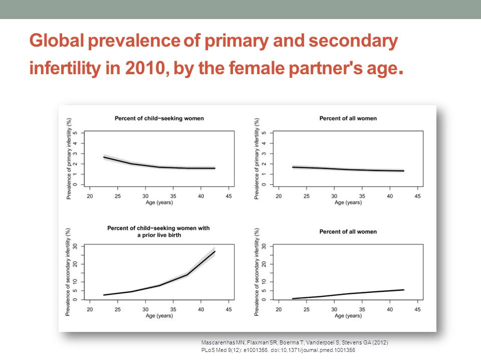 Global prevalence of primary and secondary infertility in 2010, by the female partner s age.