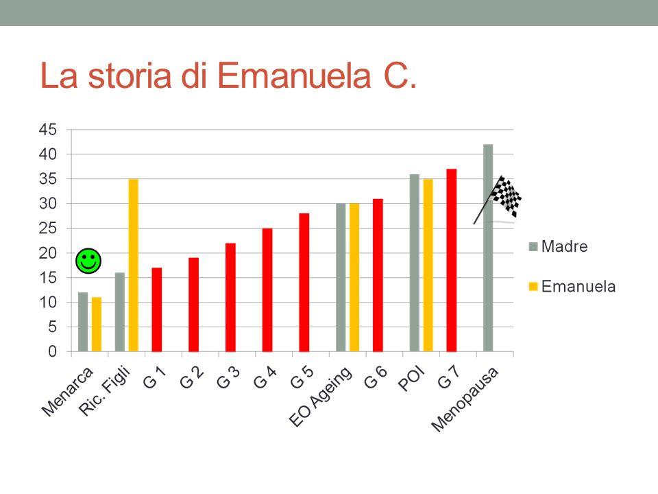 La storia di Emanuela C.