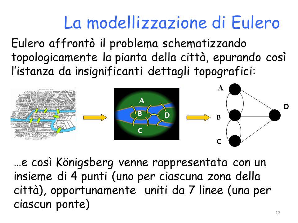 La modellizzazione di Eulero