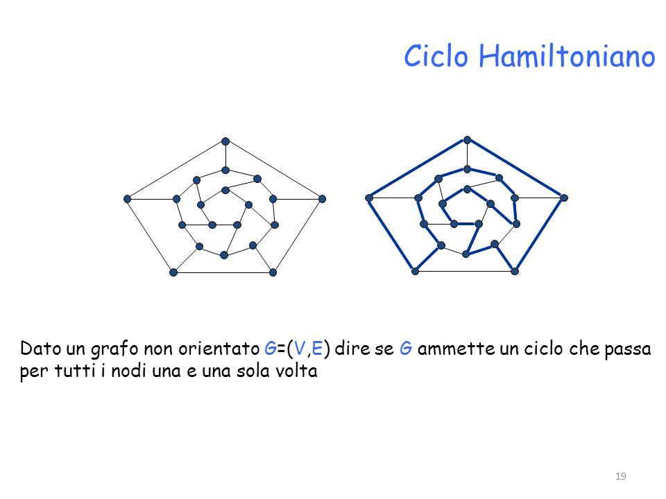 Ciclo Hamiltoniano Dato un grafo non orientato G=(V,E) dire se G ammette un ciclo che passa.