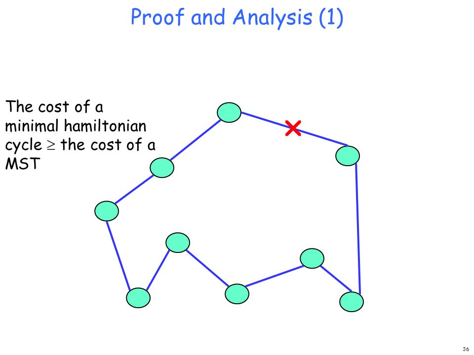 Proof and Analysis (1) The cost of a minimal hamiltonian cycle  the cost of a MST 