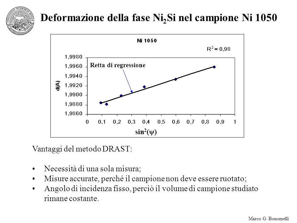 Deformazione della fase Ni2Si nel campione Ni 1050