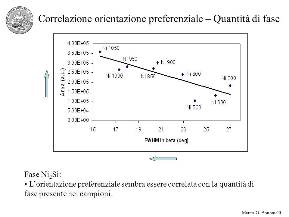 Correlazione orientazione preferenziale – Quantità di fase