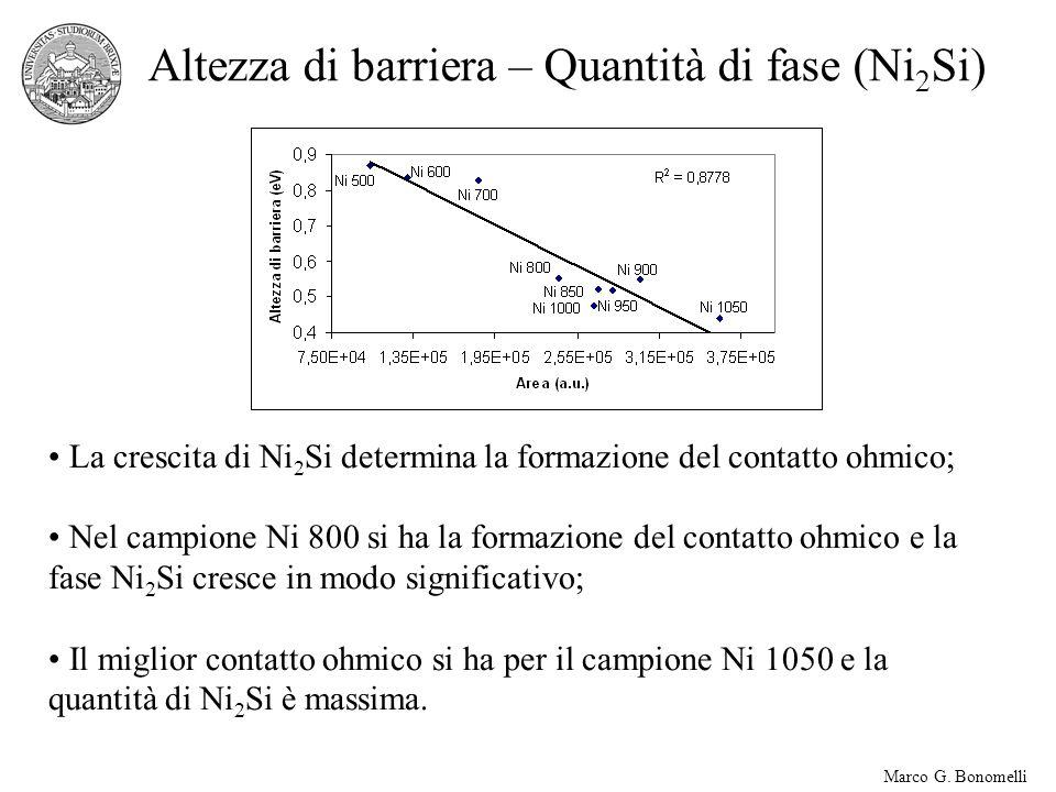 Altezza di barriera – Quantità di fase (Ni2Si)