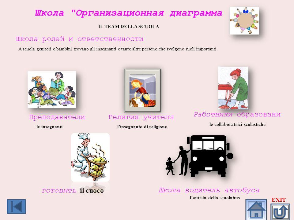 Школа Организационная диаграмма IL TEAM DELLA SCUOLA