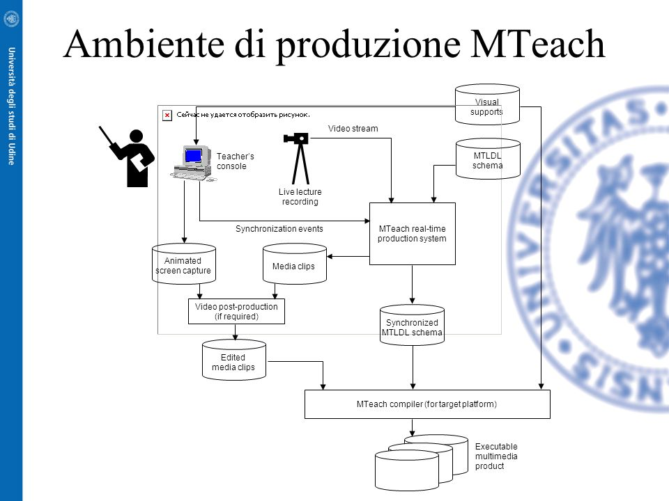 Ambiente di produzione MTeach