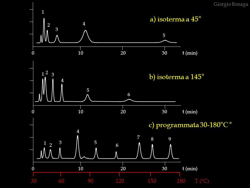 a) isoterma a 45° b) isoterma a 145° c) programmata 30-180°C °
