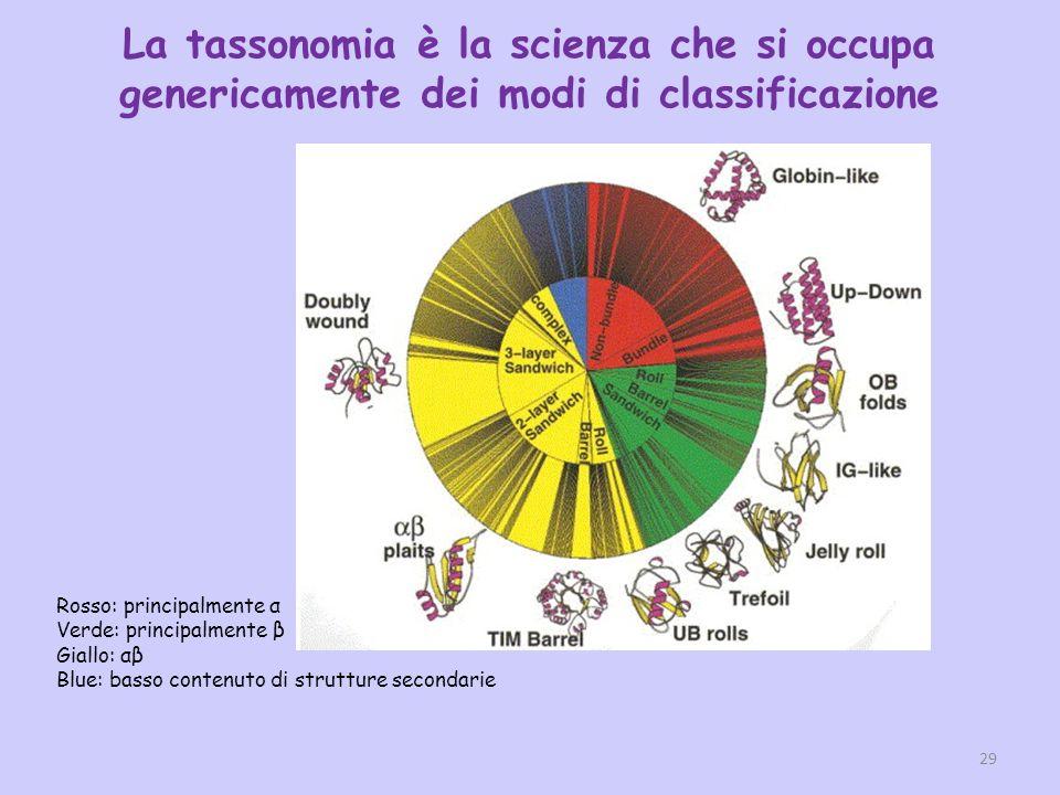 La tassonomia è la scienza che si occupa genericamente dei modi di classificazione