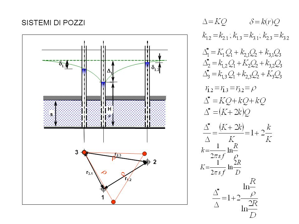 SISTEMI DI POZZI s H P D 1 d 1 .3 d 1 .2 3 r r 2 .3 2 r 3 .1 r 1 .2 1