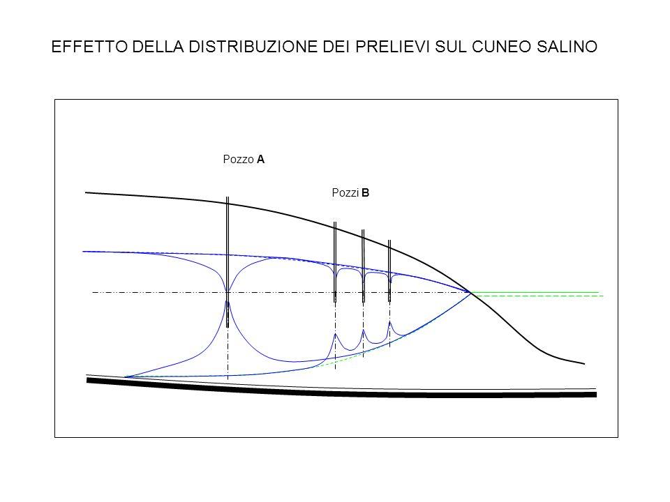 EFFETTO DELLA DISTRIBUZIONE DEI PRELIEVI SUL CUNEO SALINO