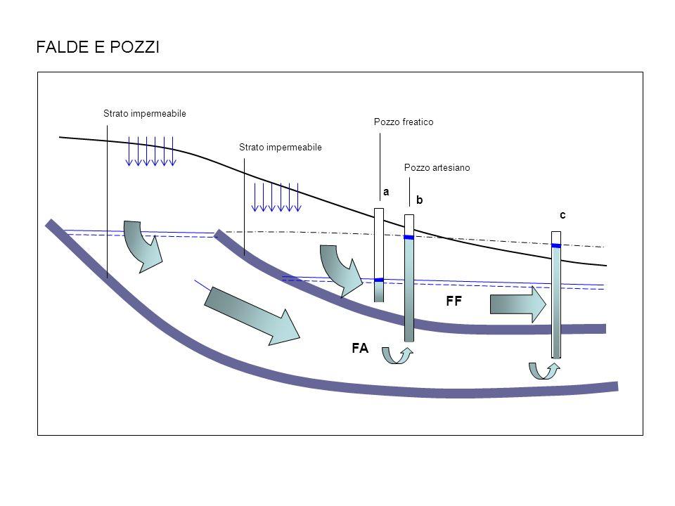 FALDE E POZZI FF FA a b c Strato impermeabile Pozzo freatico