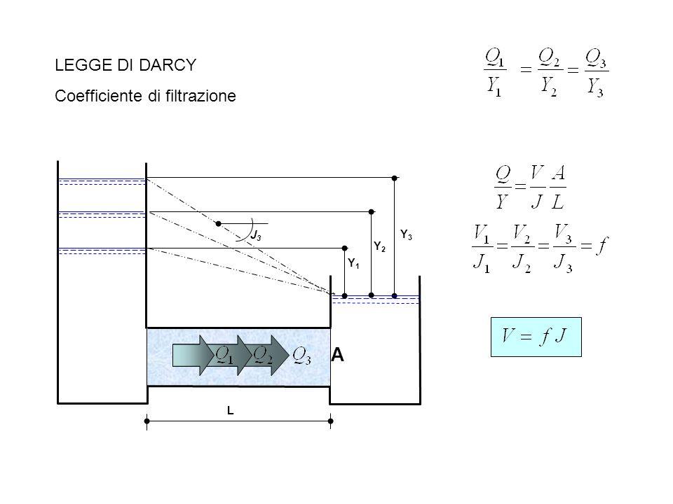 LEGGE DI DARCY Coefficiente di filtrazione Y3 Y2 J3 Y1 A L