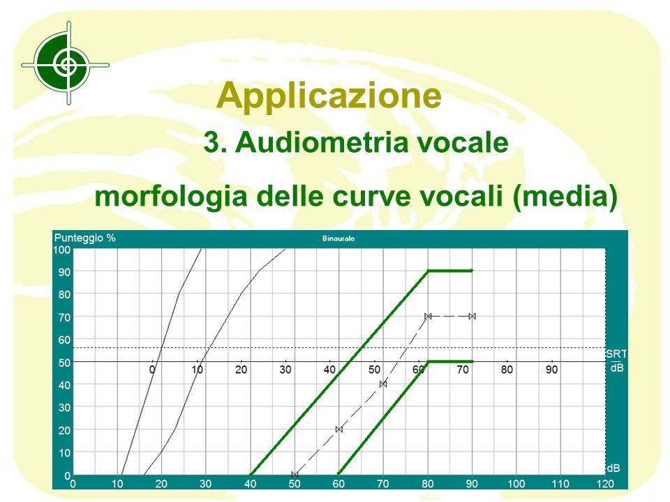 morfologia delle curve vocali (media)