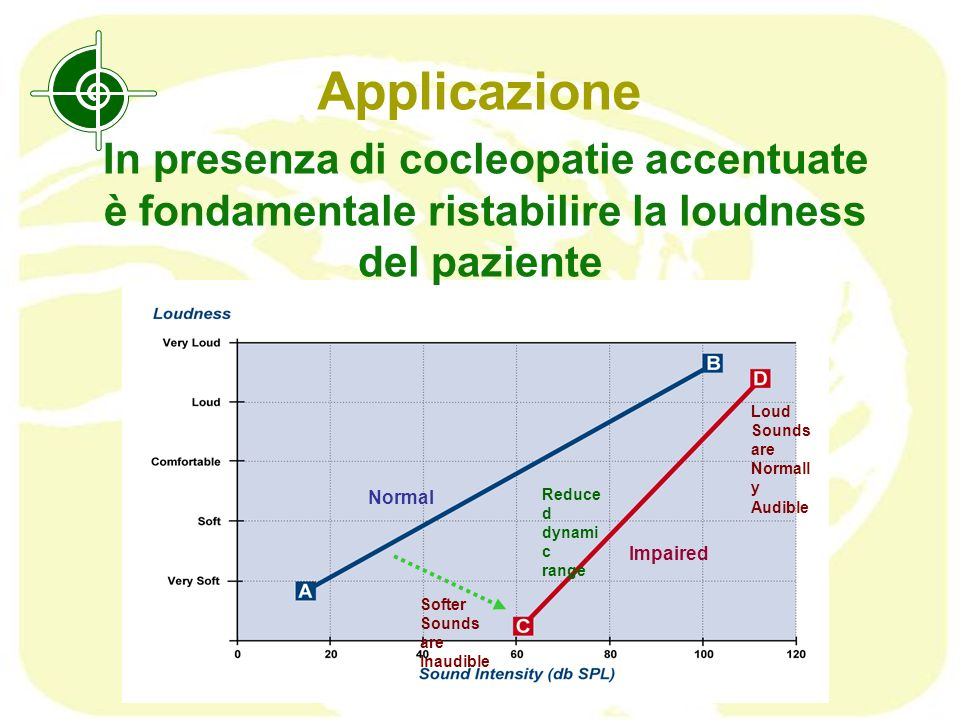 Applicazione In presenza di cocleopatie accentuate
