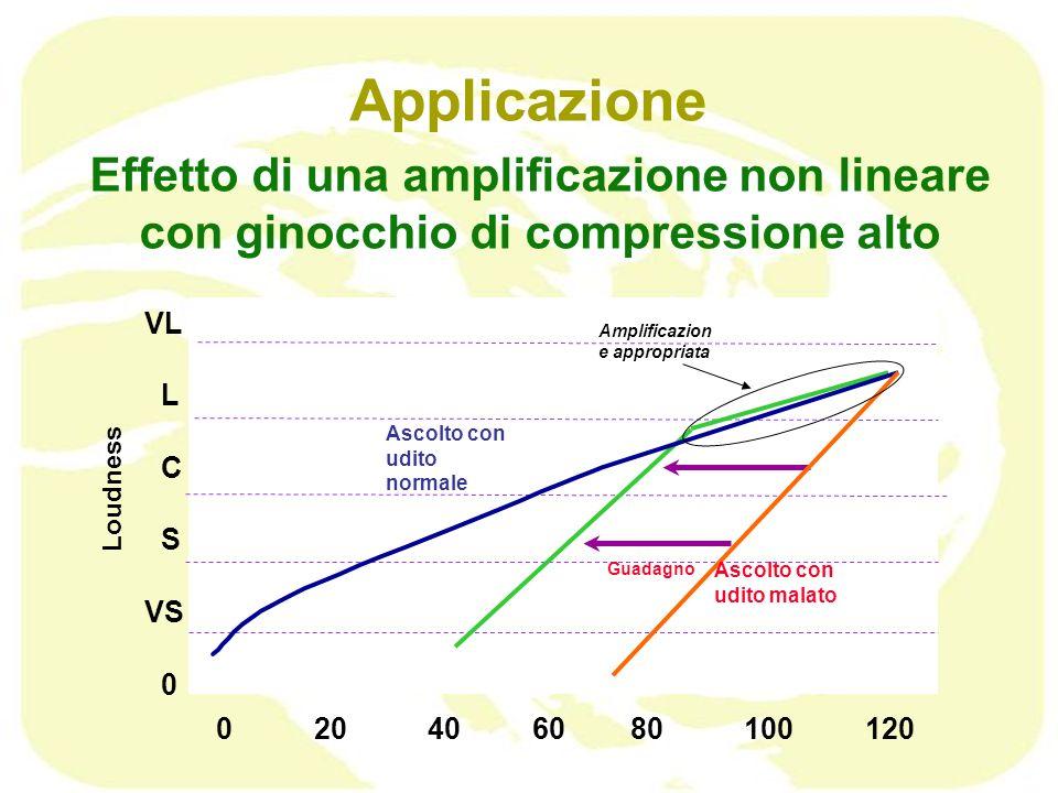 Applicazione Effetto di una amplificazione non lineare