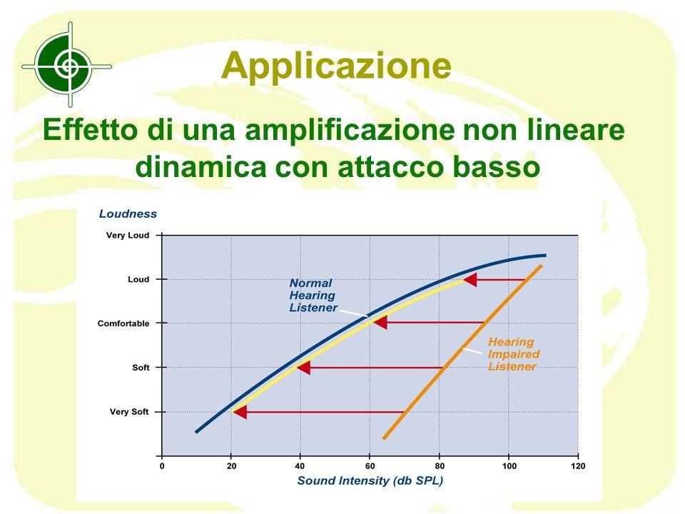 Effetto di una amplificazione non lineare dinamica con attacco basso