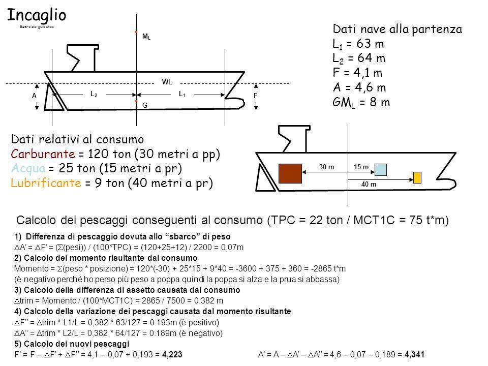 · ML · G Incaglio Dati nave alla partenza L1 = 63 m L2 = 64 m