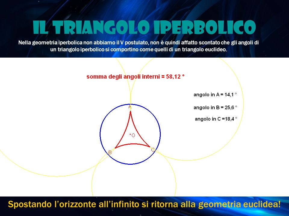 Il triangolo iperbolico