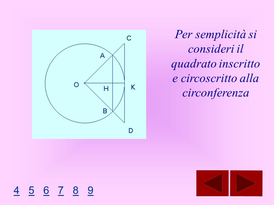 29/03/2017 Per semplicità si consideri il quadrato inscritto e circoscritto alla circonferenza.