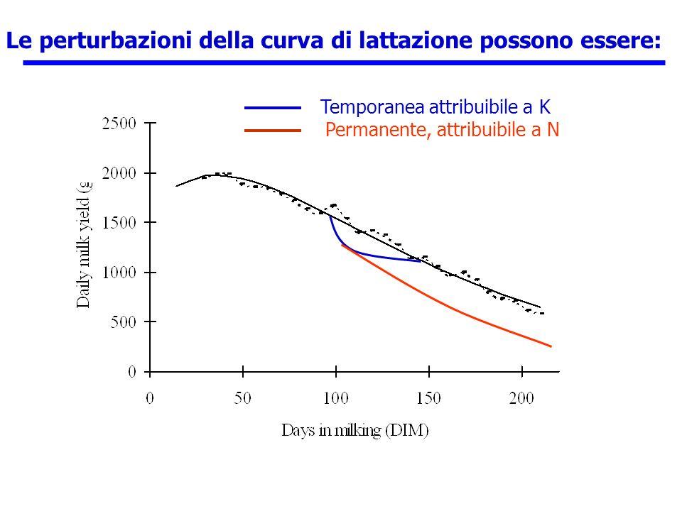 Le perturbazioni della curva di lattazione possono essere: