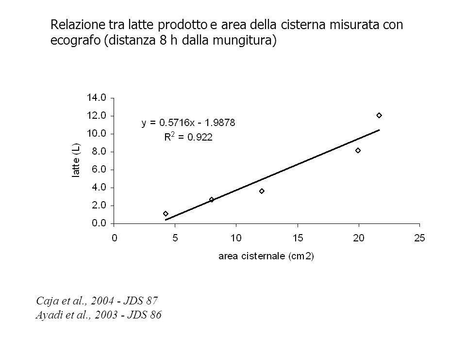 Relazione tra latte prodotto e area della cisterna misurata con ecografo (distanza 8 h dalla mungitura)