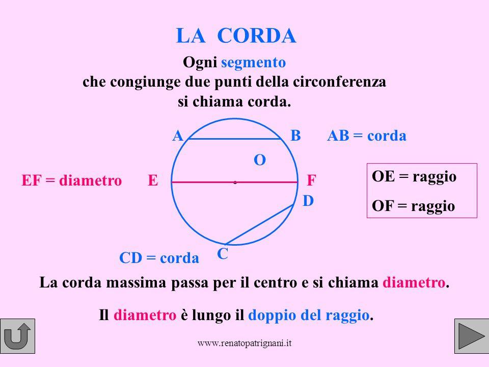 LA CORDA Ogni segmento che congiunge due punti della circonferenza si chiama corda. A. B. AB = corda.