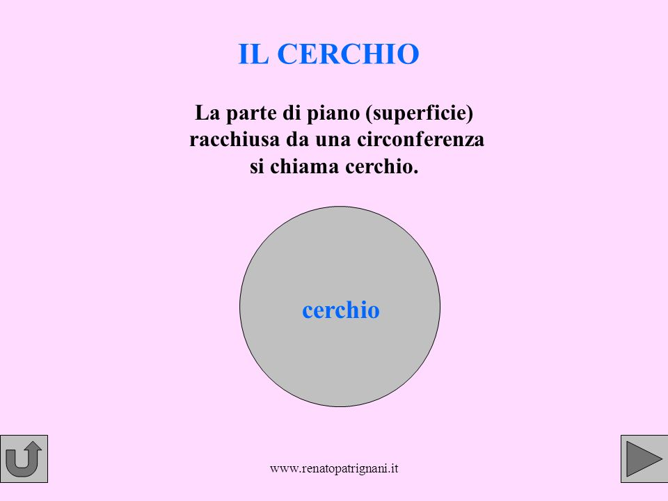 IL CERCHIO La parte di piano (superficie) racchiusa da una circonferenza si chiama cerchio. cerchio.