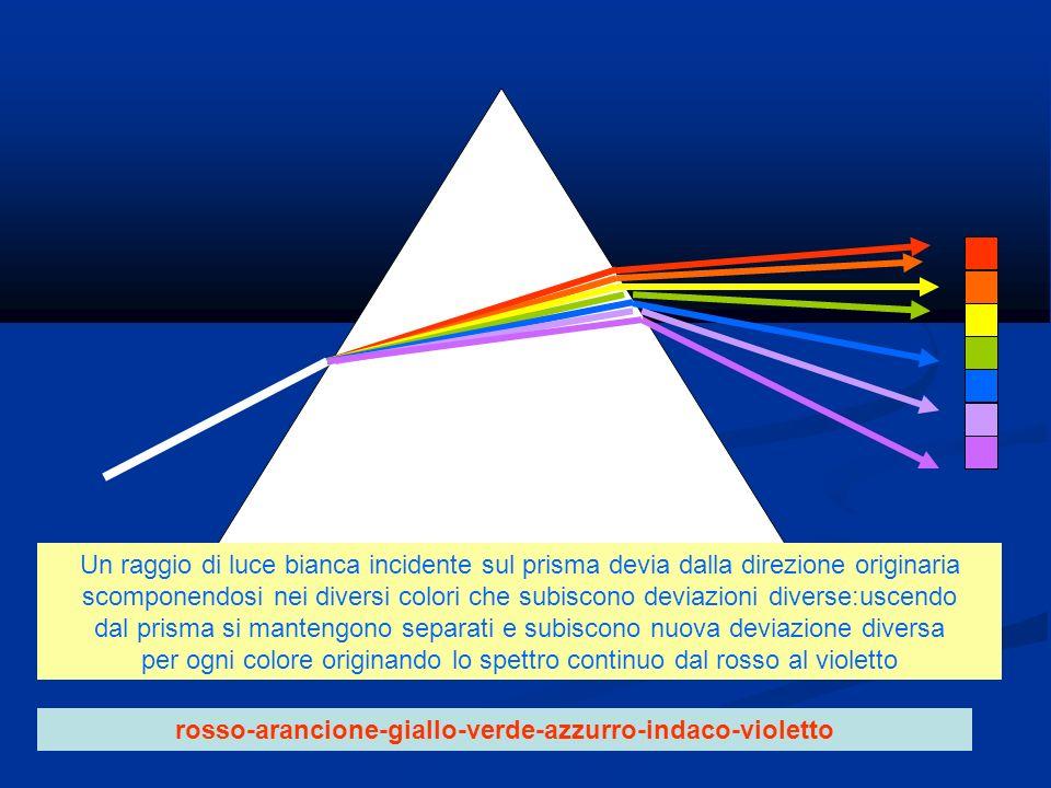 rosso-arancione-giallo-verde-azzurro-indaco-violetto