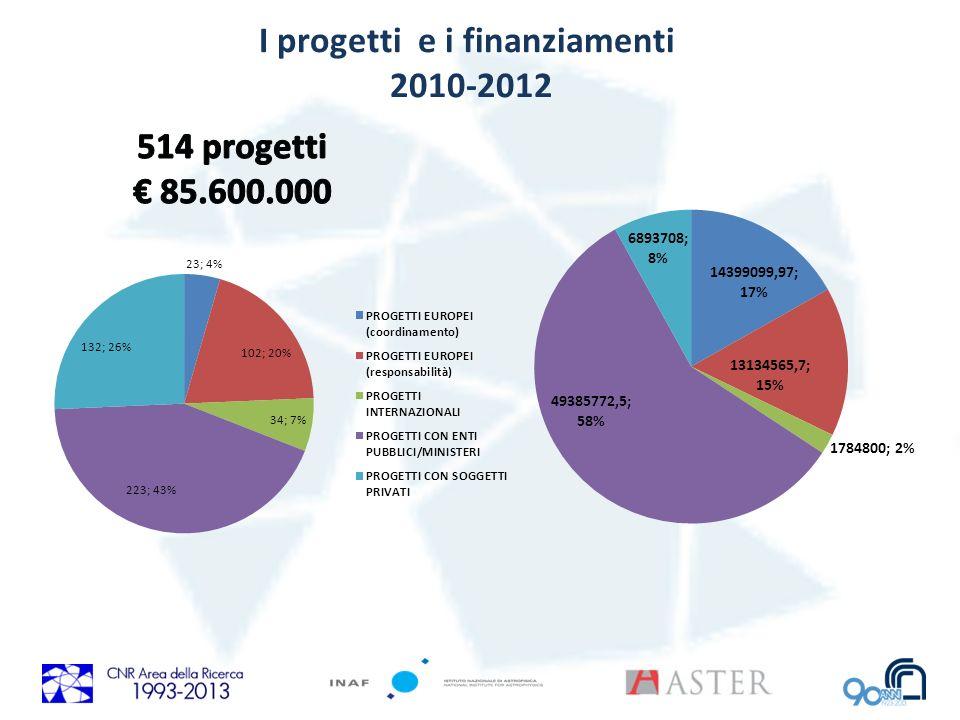 I progetti e i finanziamenti