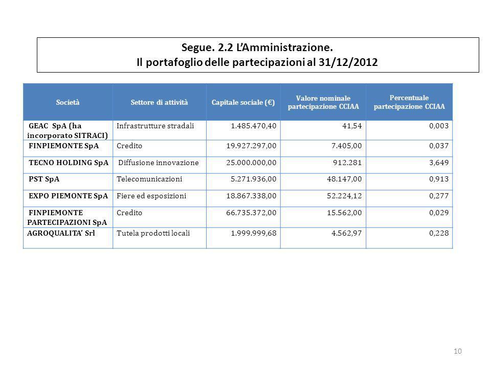 Valore nominale partecipazione CCIAA Percentuale partecipazione CCIAA