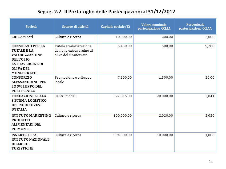 Segue. 2.2. Il Portafoglio delle Partecipazioni al 31/12/2012