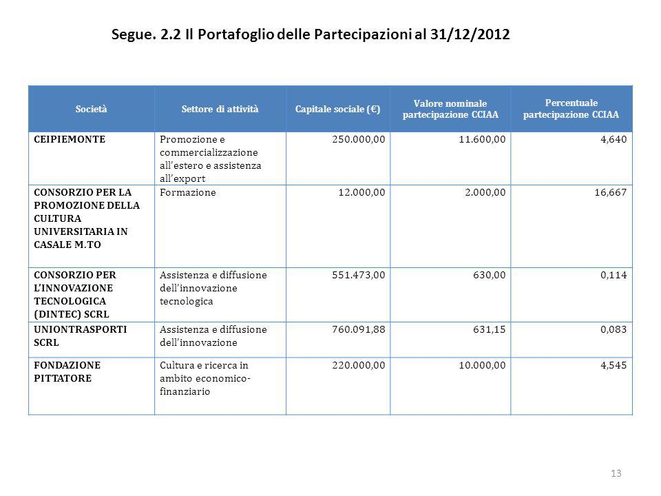 Segue. 2.2 Il Portafoglio delle Partecipazioni al 31/12/2012