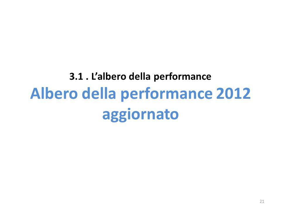 3.1 . L'albero della performance Albero della performance 2012 aggiornato