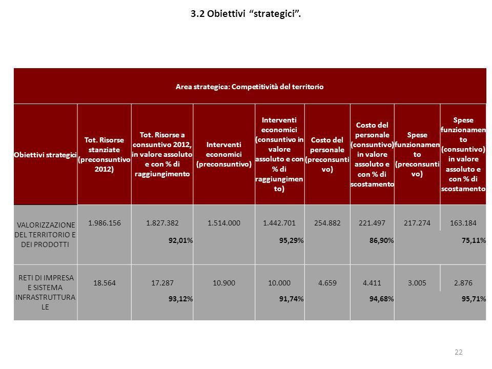 3.2 Obiettivi strategici .