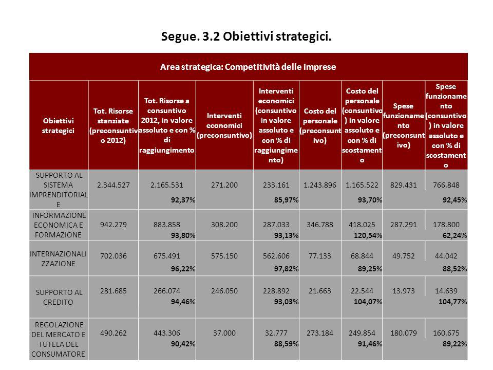 Segue. 3.2 Obiettivi strategici.