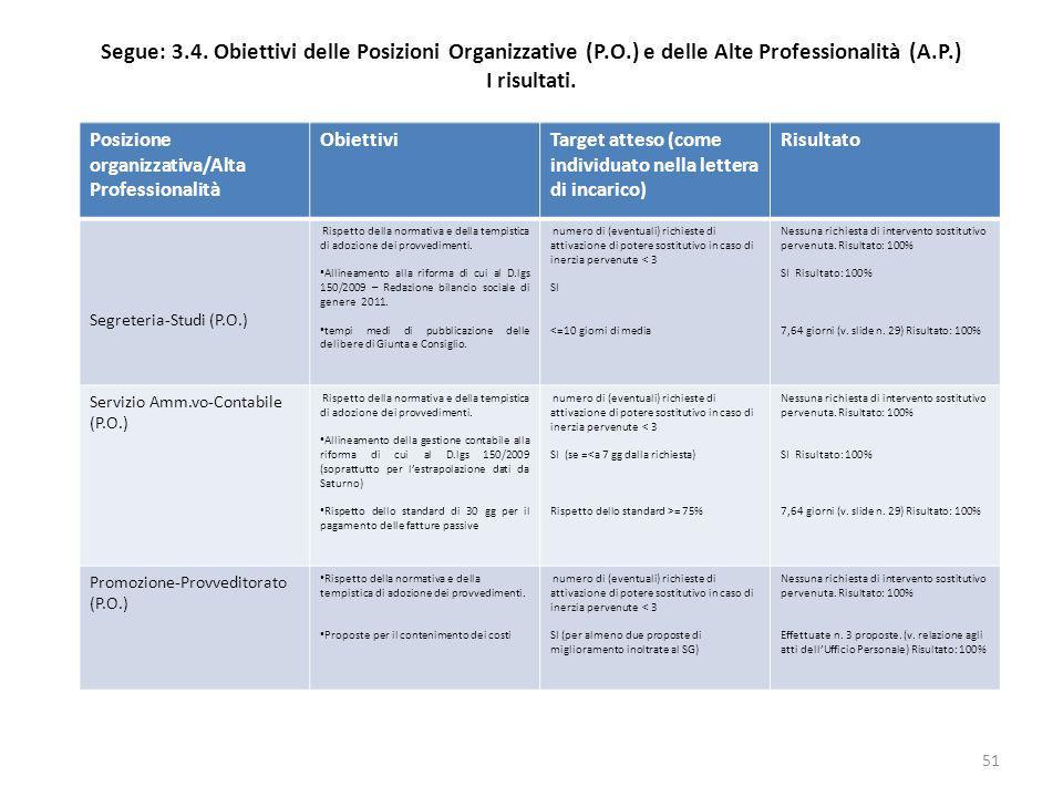 Segue: 3. 4. Obiettivi delle Posizioni Organizzative (P. O