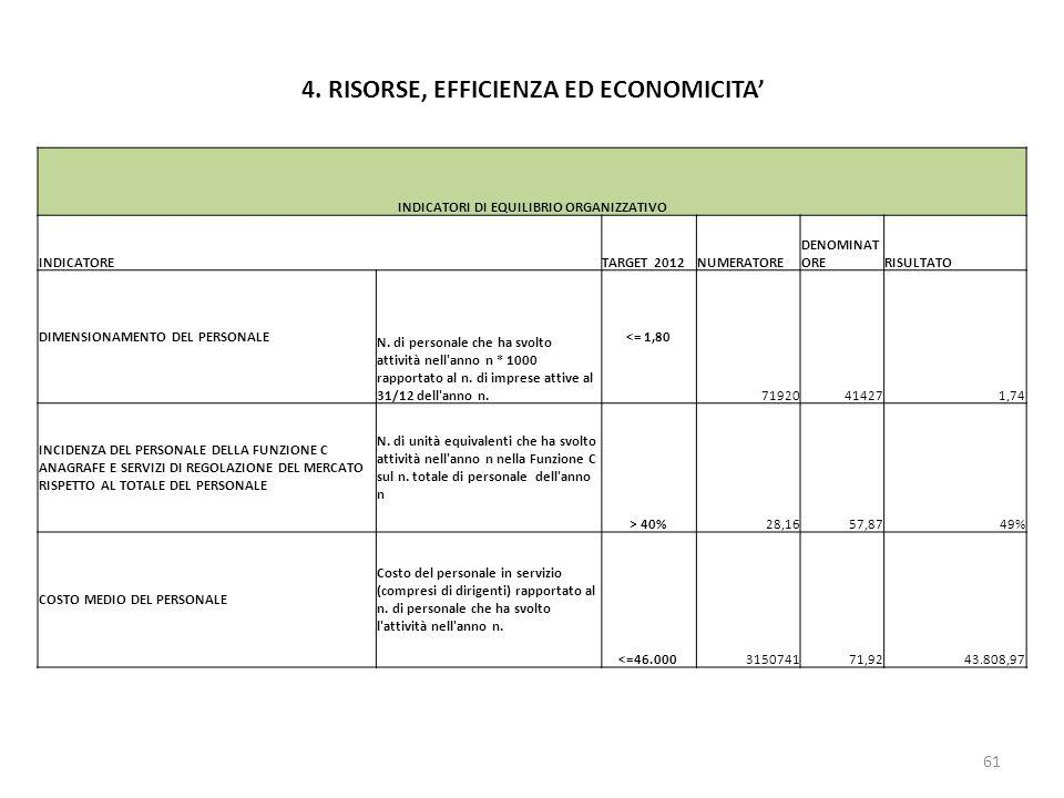 4. RISORSE, EFFICIENZA ED ECONOMICITA'