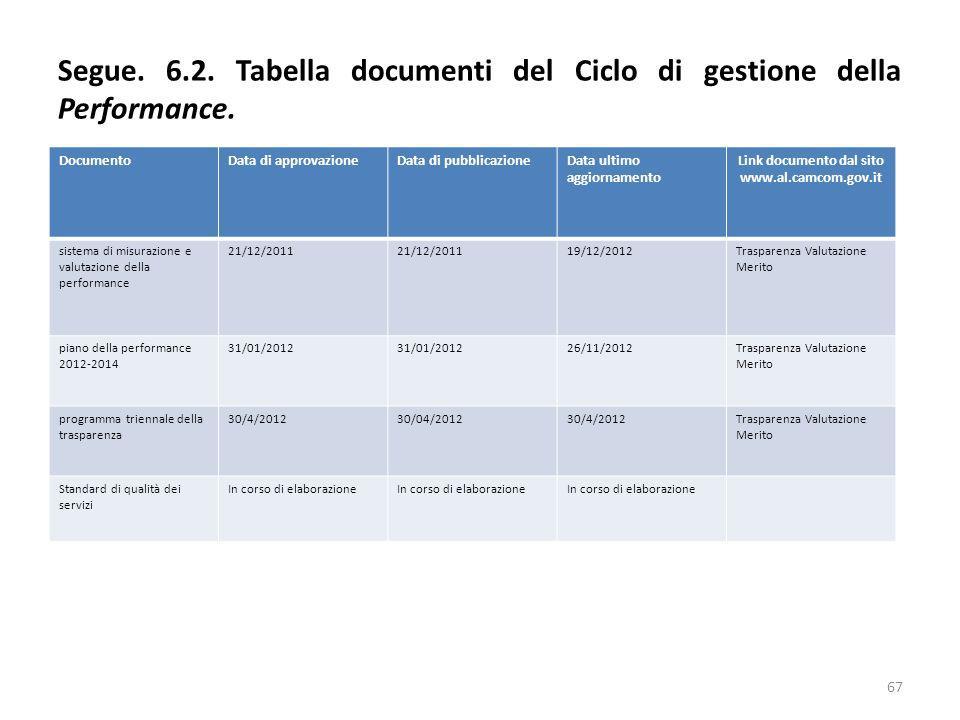 Segue. 6.2. Tabella documenti del Ciclo di gestione della Performance.