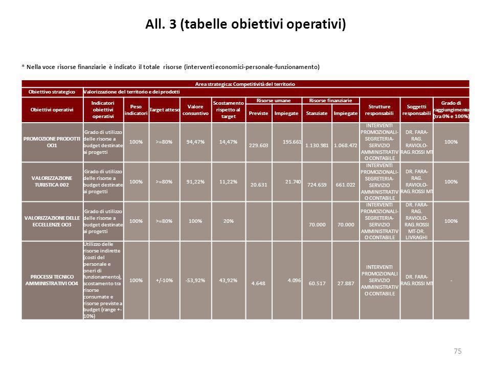 All. 3 (tabelle obiettivi operativi)